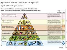 Nutrition: La pyramide alimentaire des sportifs
