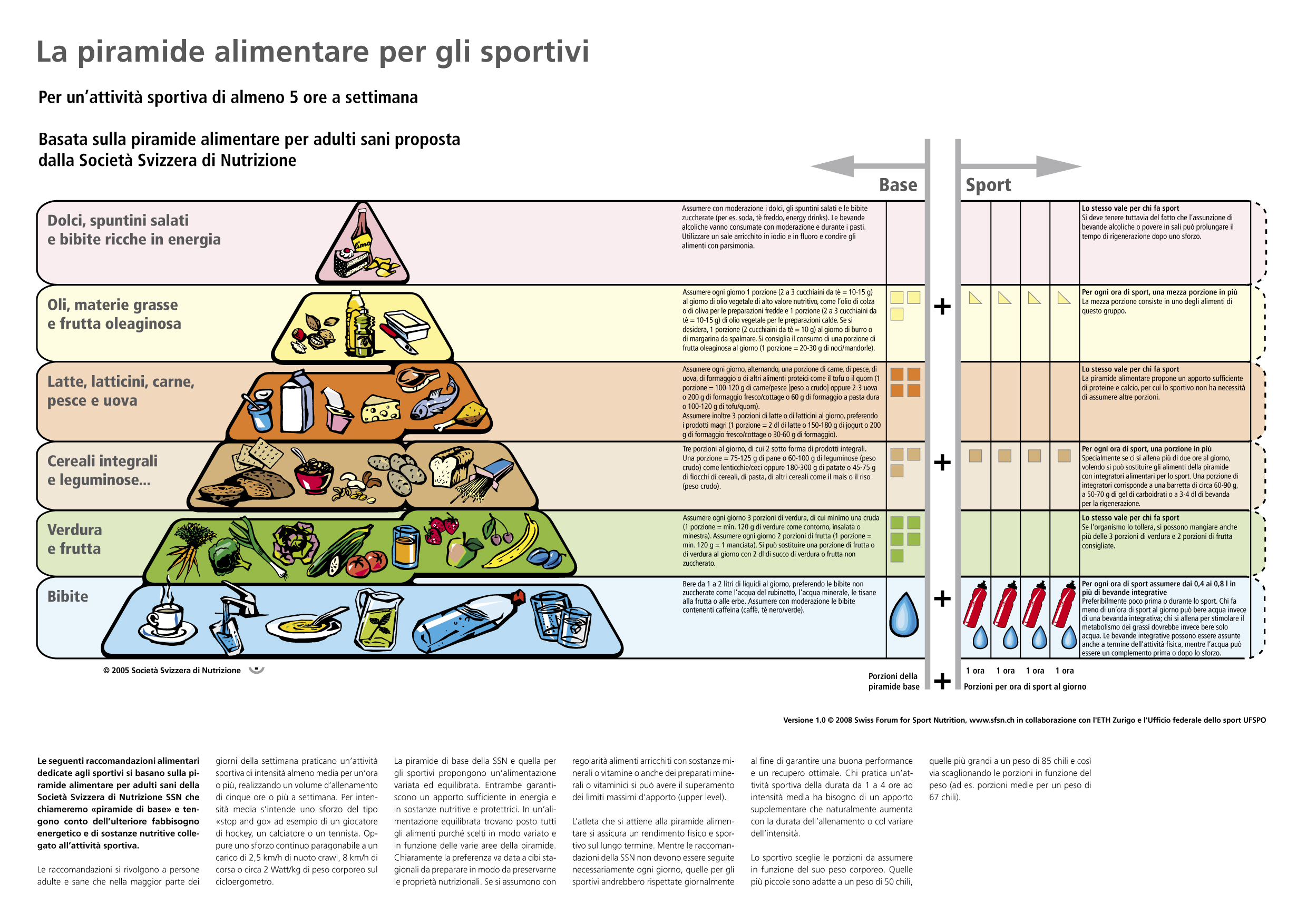 sports nutrition needs analysis