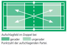 Hilfsmittel_Badminton_Aufschlag_Doppel