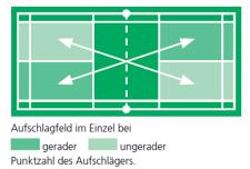 Hilfsmittel_Badminton_Aufschlag_Einzel