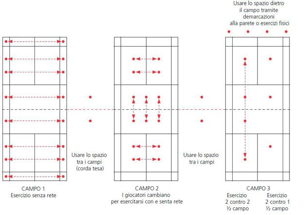 Schema che illustra l'organizzazione su tre campi di badminton