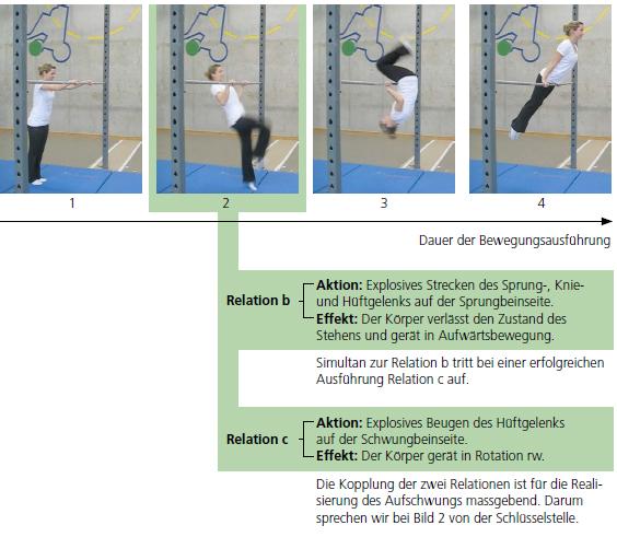 Reihenbild: Vereinfachte Bewegungsanalyse am Beispiel des Felgaufschwungs
