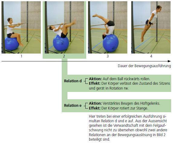 Reihenbild Vereinfachte Bewegungsanalyse am Beispiel des «Felgaufzugs mit Unterstützung eines Sitzballs»