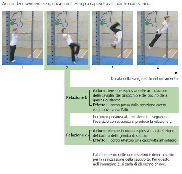 Analisi dei movimenti semplificata dell'esempio capovolta all'indietro con slancio