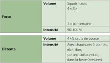 Tableau: Exercices pour entraîner la force