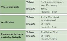 Tableau: Exercices pour entraîner le sprint