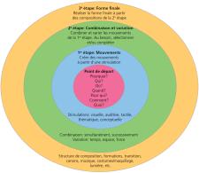 Graphique: les quatres phases du processus chorégraphique.
