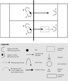 Grafik: Ablauf der Übung.