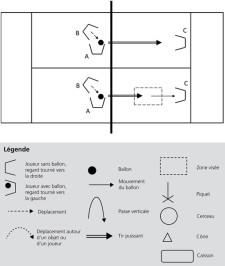 Graphique: déroulement de l'exercice