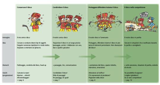 Tabella che mostra la progressione metodologica