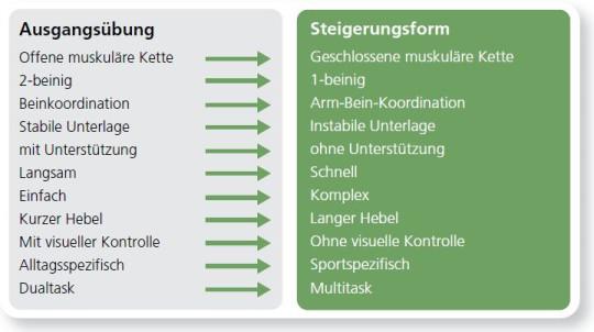 Grafik: Steigerungsformen bei einem Sensomotorischen Training.