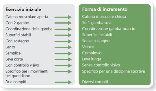 Una tabella che riporta cosa significa esattamente una forma di incremento