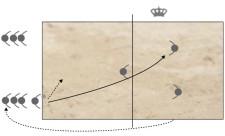Grafik: Ablauf und Laufwege der Übng