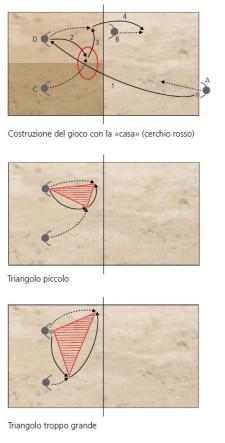 Tre grafici con la spiegazione di tre esercizi diversi