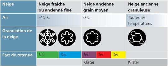 Tableau des types de neige et des farts correspondants.