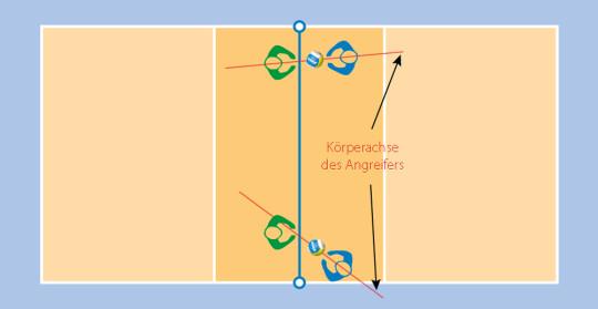 Grafik: Disposition der Spielenden beim Block stellen.