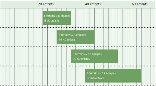 Organisation d'un tournoi selon le nombre d'enfants.