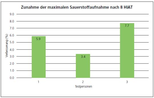 Grafik: Tabelle zunahme der maximalen Sauerstoffaufnahme.