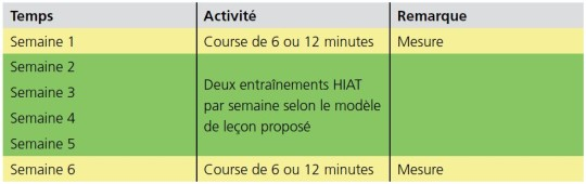 Exemple d'intervention