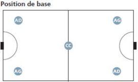 Grapphique: Position de base