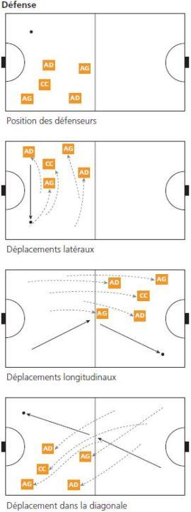 Graphique: Position et déplacements
