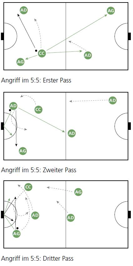Tchoukball Positionen Und Bewegung Der Spieler Mobilesportch