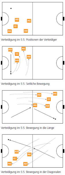 Grafik: Positionen und Bewegungen der Verteidigung beim 5:5