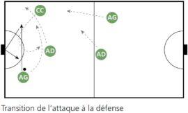 Graphique: Transition de l'attaque à la défense