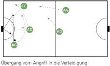 Grafik: Übergang vom Angriff in die Verteidigung