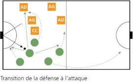 Graphique: Transition de la défense à l'attaque