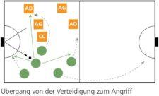 Grafik: Übergang von der Verteidigung zum Angriff