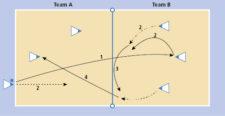 Grafik: Laufwege und Abläufe des Spiels.