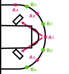 Grafik: Positionen der Spiel beim Penalty im FooSKILL.