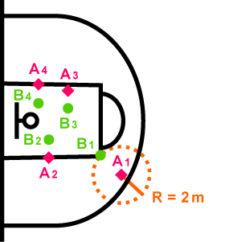 Grafik: Positionen der Spieler beim Freiwurf im BaSKILL.