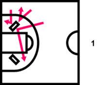 Grafik: Der Ball berührt eine beliebige Seite des Schwedenkastens