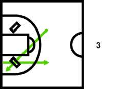 Grafik: Ball geht durchs SKILLGoal hindurch (oder bringt den Markierkegel zu Fall), das gibt 3 Punkte.