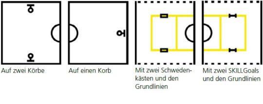 Grafik: Die verschiedenen Spielfeldhälften und Dispositionen.
