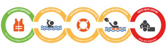 Grafik: Die fünf Ringe der Handlungsmodells der SLRG
