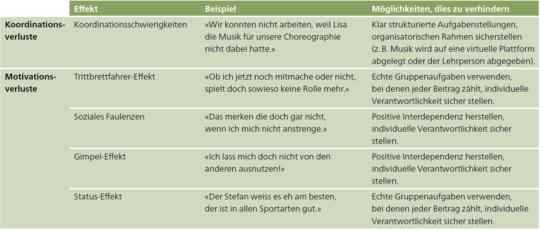 Tabelle: Typische Probleme bei der Gruppenarbeit