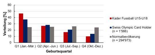 Grafik: Auswertung Daten Relative Age Effect