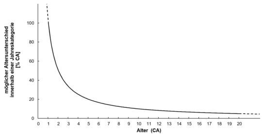 Grafik: Verkleinerung Unterschiede