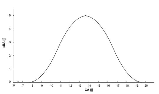 Grafik: Unterschiede BA