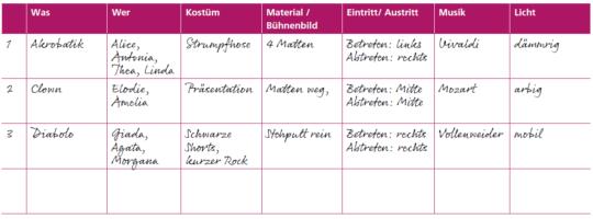 Tabelle: Beispiel für ein Tableau für Techniker, Regisseure etc.