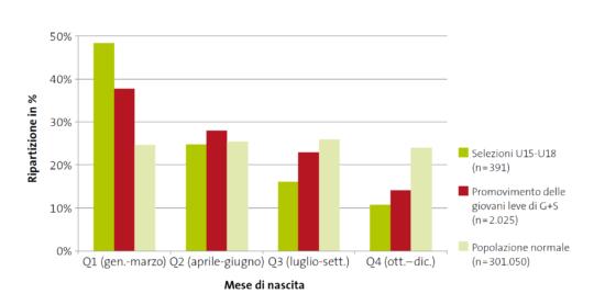 Grafico: ripartizione delle date di nascita dei giocatori dalla U15 alla U18 e di quelli sostenuti da G+S in raffronto alla popolazione normale.