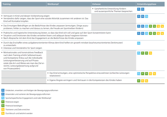 Tabelle Handlungsfelder