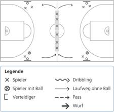 Grafik: Laufwege, Positionen, Bewegungen und Handlungen der Übung.