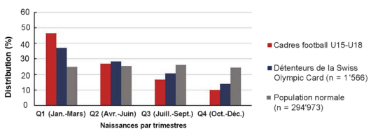 Graphique: Distribution des dates de naissance par trimestres