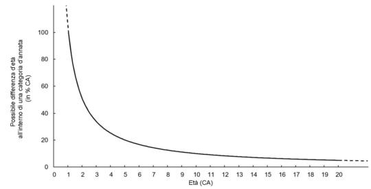 Grafico: Possibile differenza d'età (in %) all'interno di una categoria d'annata rispetto all'età cronologica (detta anche anagrafica).