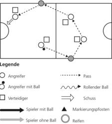 Grafik: Spielablauf und Laufwege.